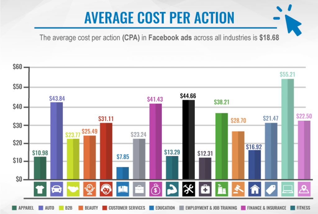 facebook-ads-average-cost-per-action-graphic